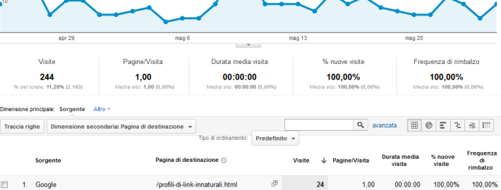 googlebot-analytics