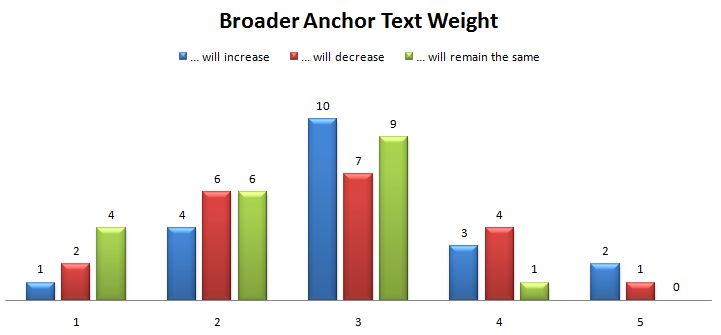 Broader anchor text
